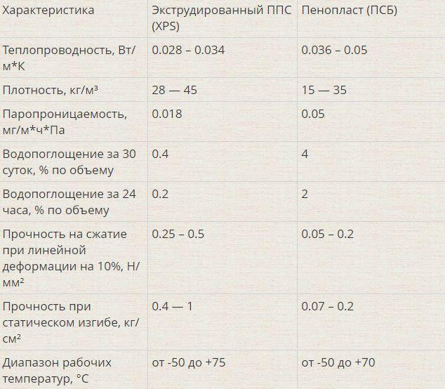 Пеноплэкс: что такое, свойства, характеристики, применение