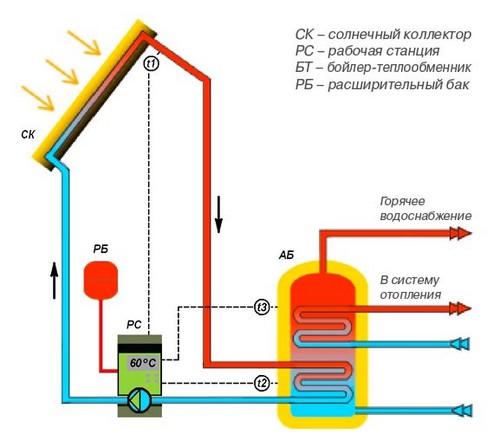 Отопление дома с помощью гелиосистемы (гелиоустановки)