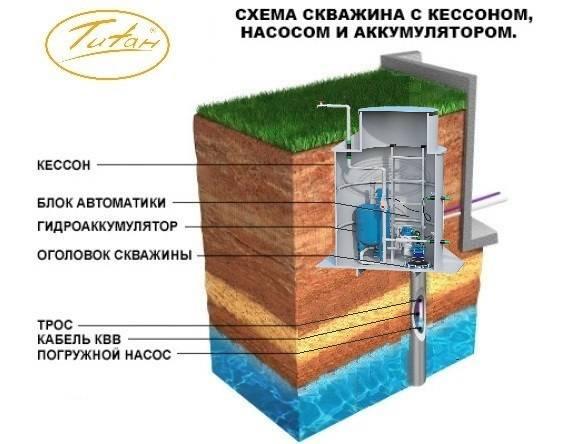Кессон для скважины своими руками из бетона и кирпича: особенности обустройства, пошаговые инструкции