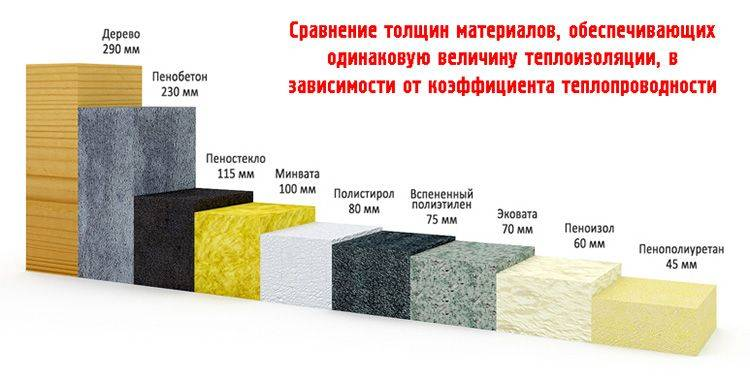 Рассчитаем количество утеплителя для стен каркасного дома