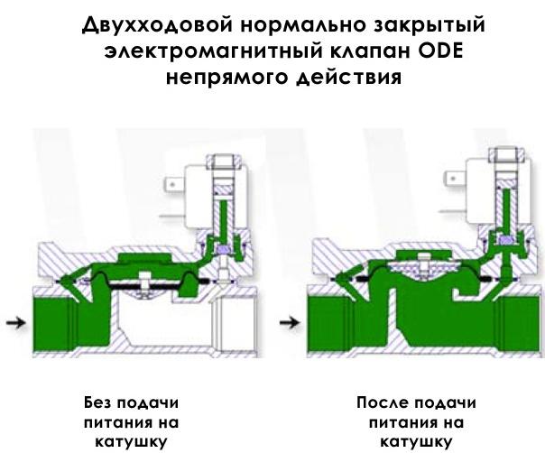 Надежность в деталях: как выбрать соленоидные клапаны - control engineering russia