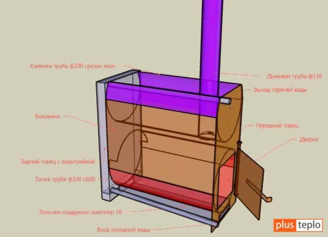 Печь для бани из трубы своими руками: полезные советы и готовые чертежи для удачных проектов