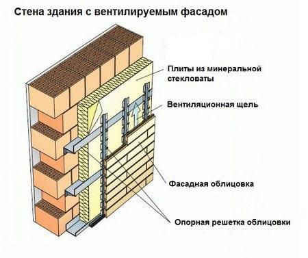 Утепление кирпичного дома изнутри штукатуркой, полимерными материалами, минераловатными утеплителями