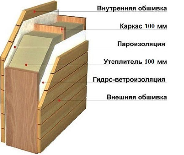 Утепление каркасного дома минеральной ватой схема - все про гипсокартон