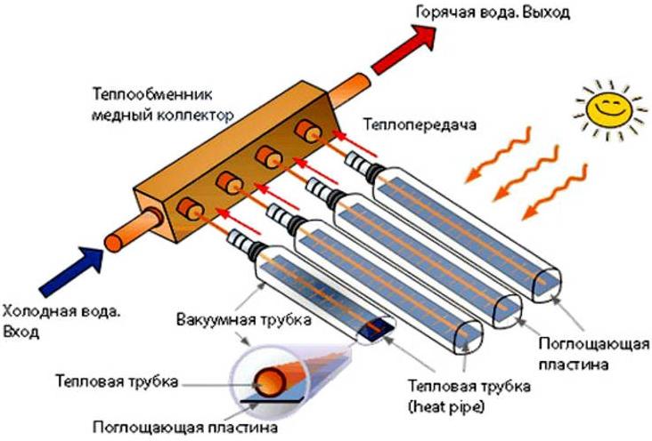 Вакуумные радиаторы. в чем их фишка?