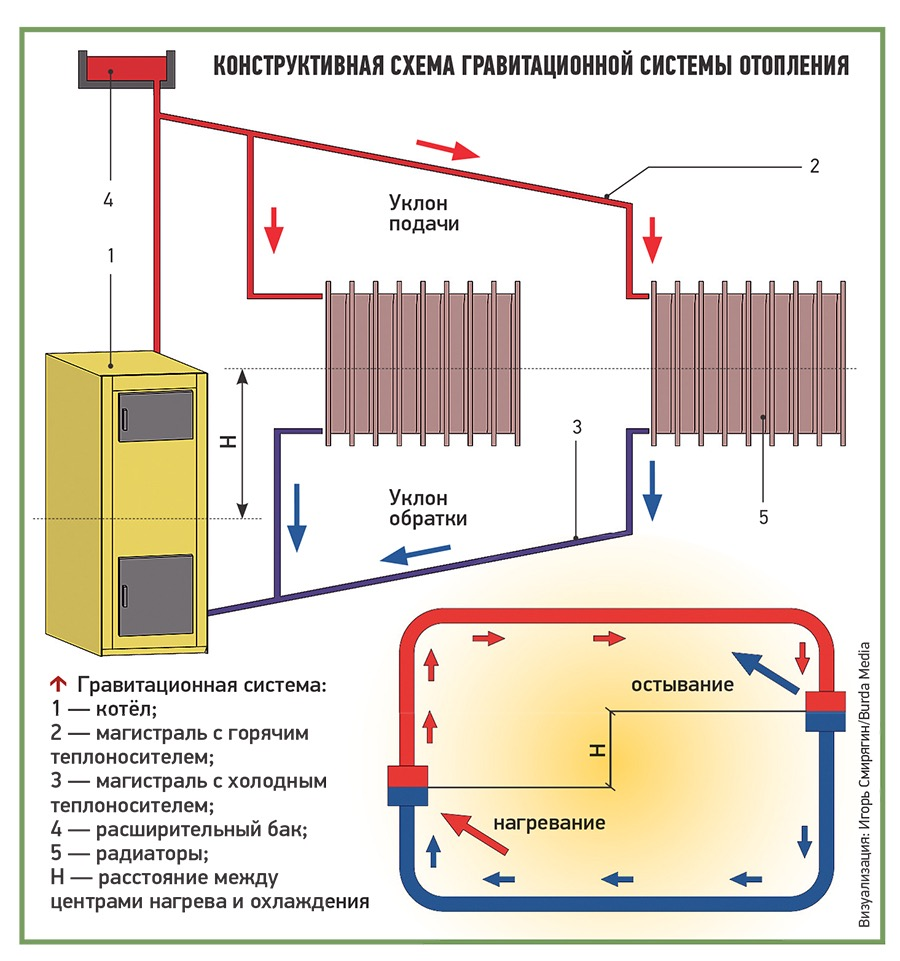 Гравитационная система отопления дома своими руками: клапана, схемы, расчет