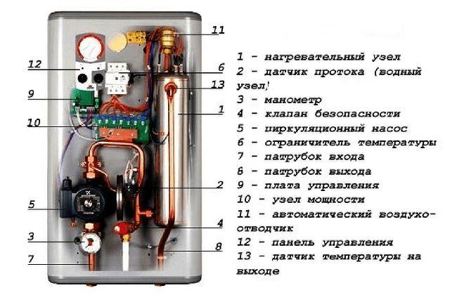 Отопительные электрические котлы 220 вольт
