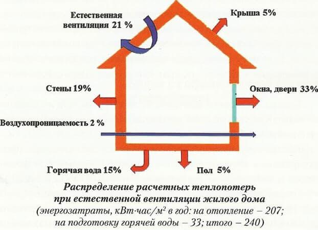 Как сделать дом теплее без обогревателя