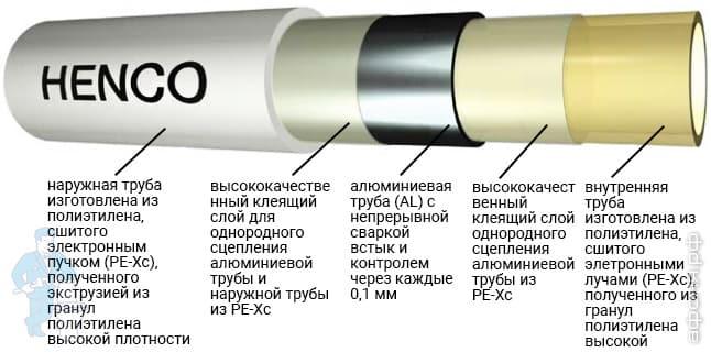 Требования гост к производству металлополимерных труб