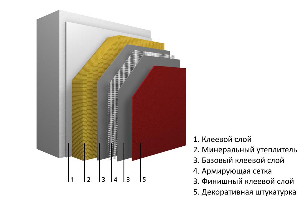 Мокрые фасады - что это такое? технология монтажа, утеплитель и стоимость