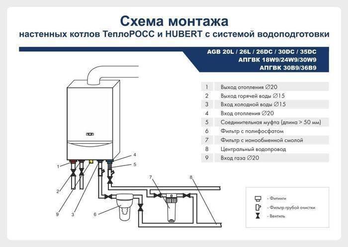 Монтаж настенного газового котла в частном доме: требования и установка своими руками