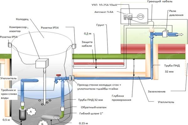 Как сделать водопровод из колодца — зимний вариант