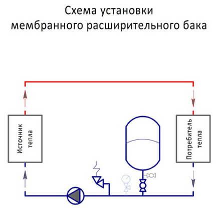 Как выбрать и подключить мембранный расширительный бак