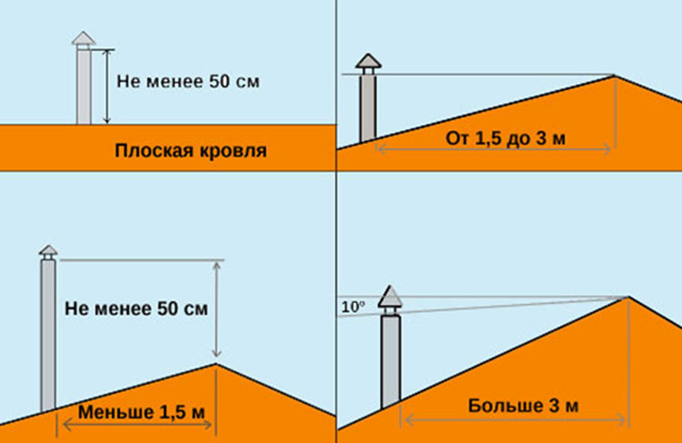 Какой высоты должна быть труба дымохода над крышей