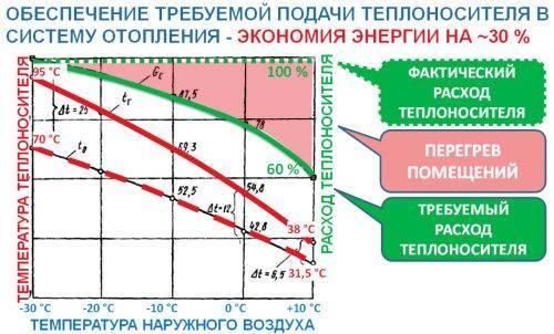 Как рассчитывать объем теплоносителя в системе отопления