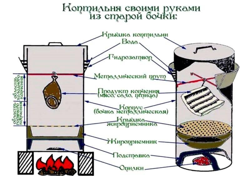 Коптильня из бочки: как сделать коптилку из 200 литровой бочки своими руками чертежи и фото пошаговая инструкция