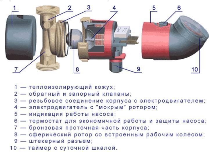 Ремонт циркуляционного насоса отопления своими руками