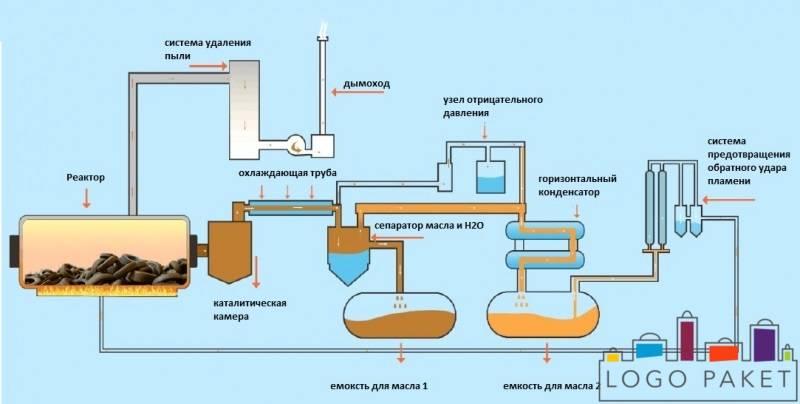 Пиролизная установка: виды оборудования, установка своими руками