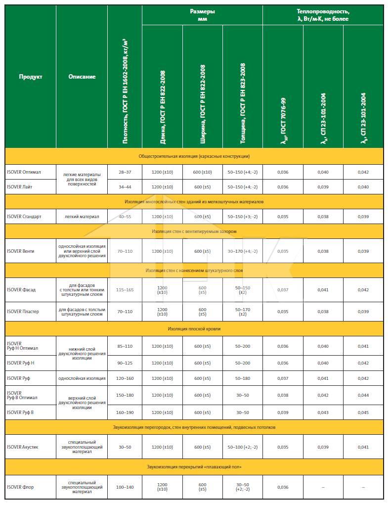 Утеплитель урса (стекловата): характеристики, продукцияурса (ursa) - утеплитель из стекловаты