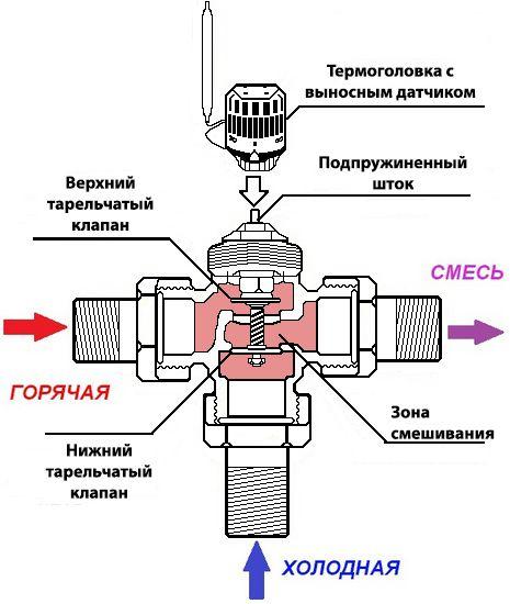 Термоголовка для теплого водяного пола: принцип работы термоголовки rtl, характеристики устройства и отзывы