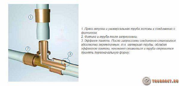 Как правильно выполнить монтаж труб рехау – от подготовки до завершения установки