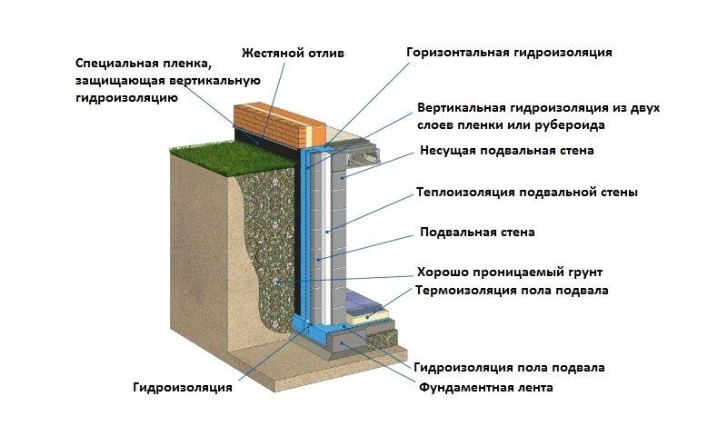 Как правильно произвести гидроизоляцию подвала?