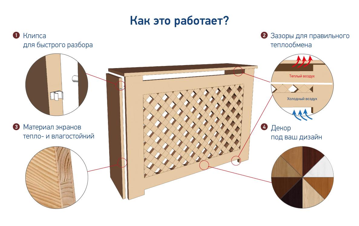 Декоративные экраны для батарей отопления - лучший способ скрыть их недостатки