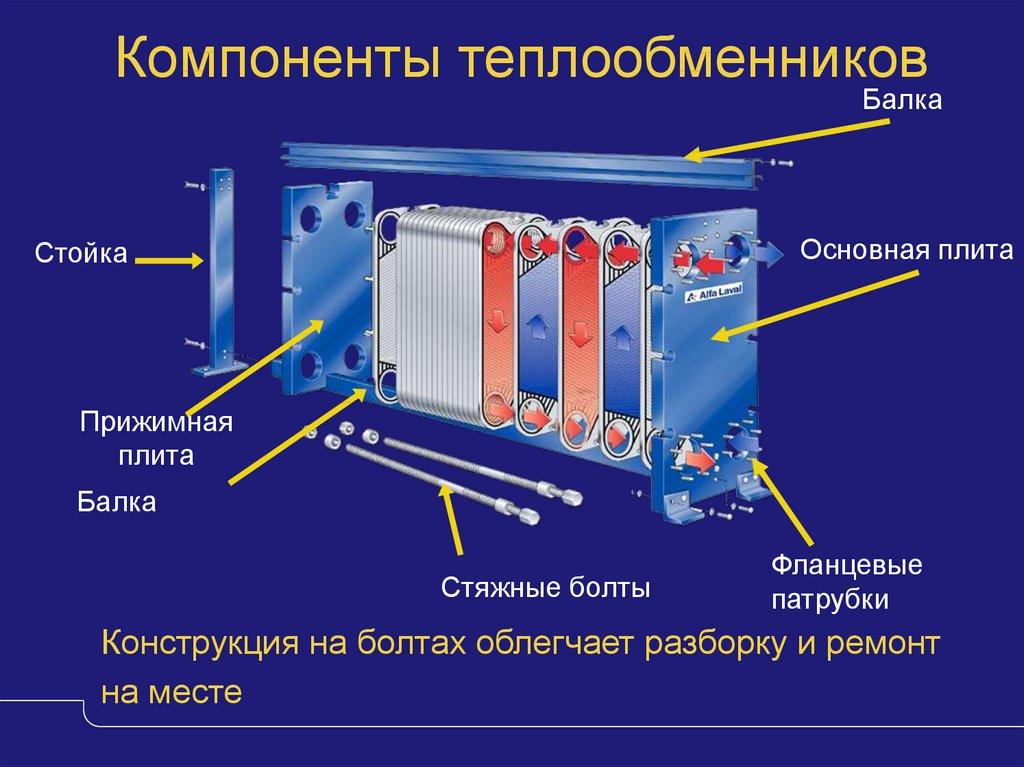Пластинчатый теплообменник для отопления