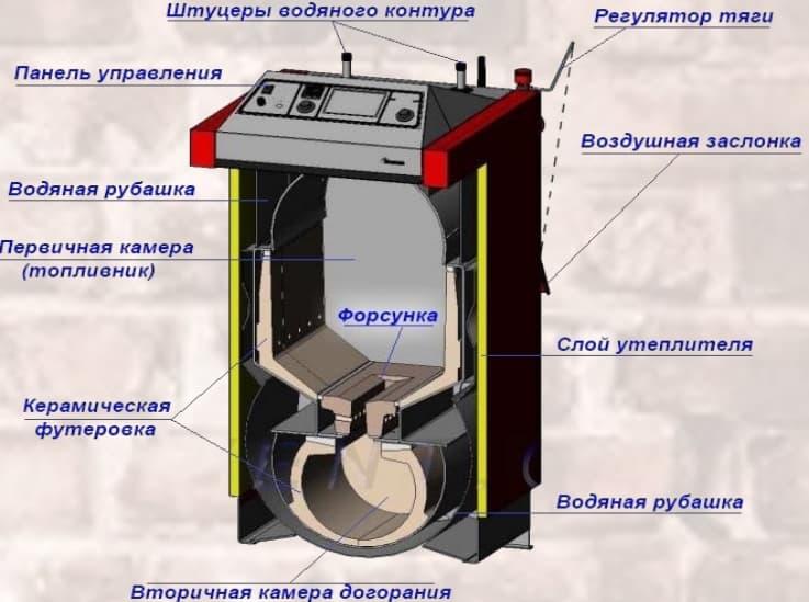 Газогенераторный или пиролизный котел: принцип работы, преимущества и недостатки