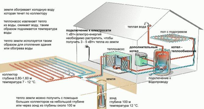 Принцип работы геотермального отопления дома