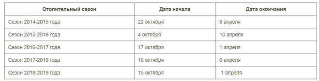 График отопительного сезона: сроки начала по закону, с какого числа конец отопительного сезона, среднесуточная температура батарей, фото и видео