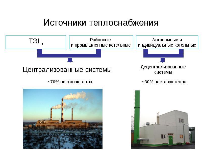 Нормативы отопления в жилых помещениях в 2020 году