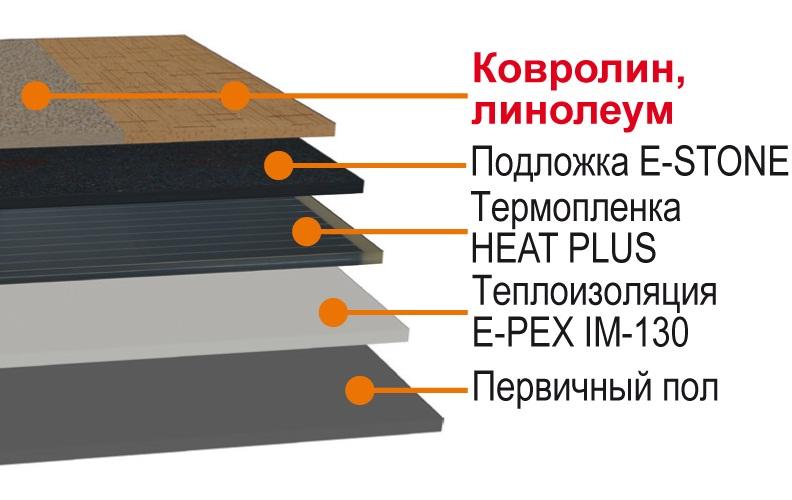 Теплый пол под ковролин: водяной пленочный и электрический