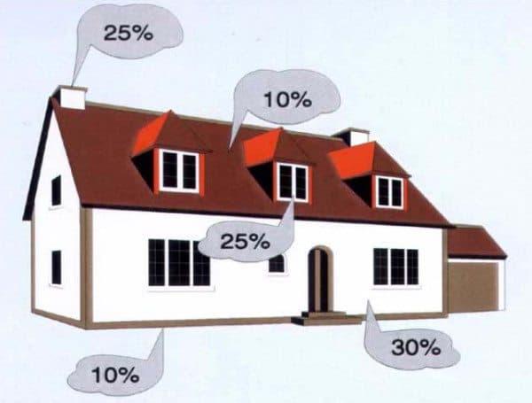 Как сохранить деньги и тепло в доме с помощью тепловизора