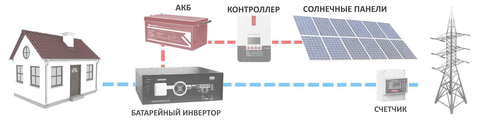 Инверторы для солнечной батареи – обзор популярных моделей