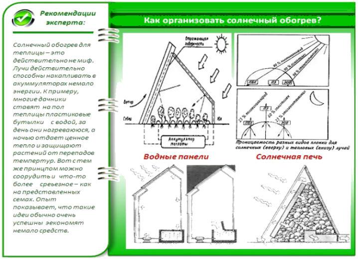 Круглогодичные теплицы - варианты конструкций, как сделать своими руками