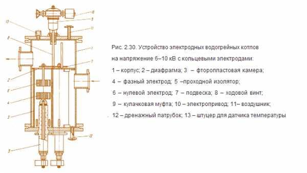 Как сделать электрокотел своими руками – варианты и способы