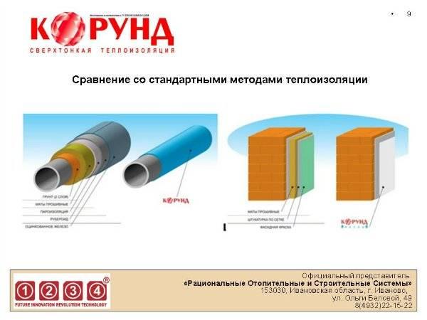 Теплоизоляция корунд – отзывы и технические характеристики теплоизоляционной краски