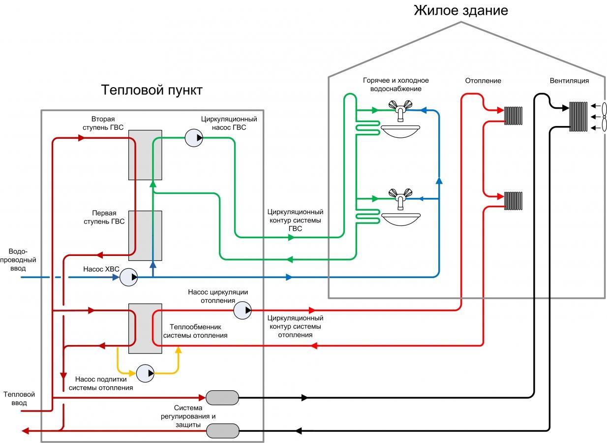 Открытая и закрытая система горячего водоснабжения - плюсы и минусы