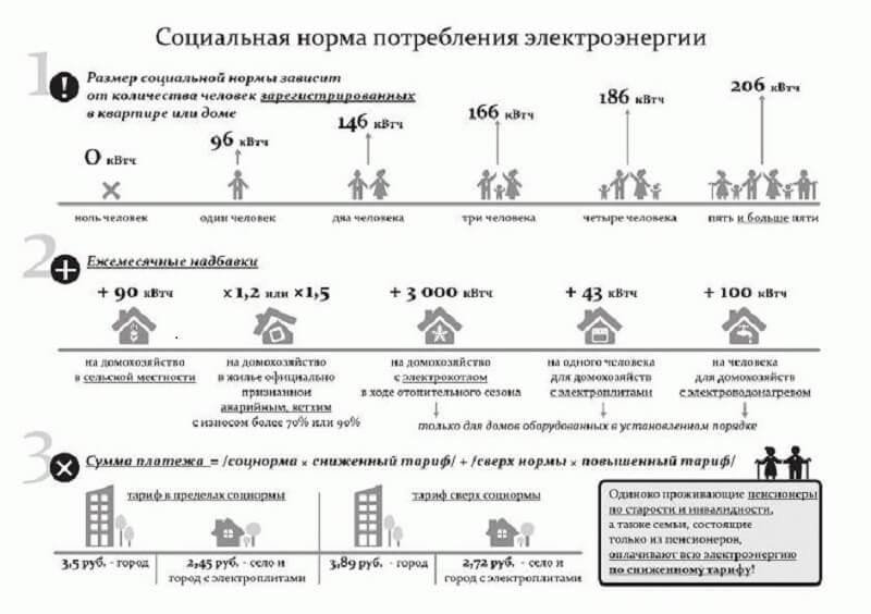 Норматив потребления электроэнергии на 1 человека без счетчика с 2020 года