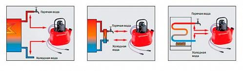 Промывочный насос своими руками – как сделать бустер для промывки теплообменников своими руками: подробная инструкция — водонагреватели, радиаторы, котлы отопления и другие товары для отопления и водоснабжения в москве | интернет-магазин terman-s.ru