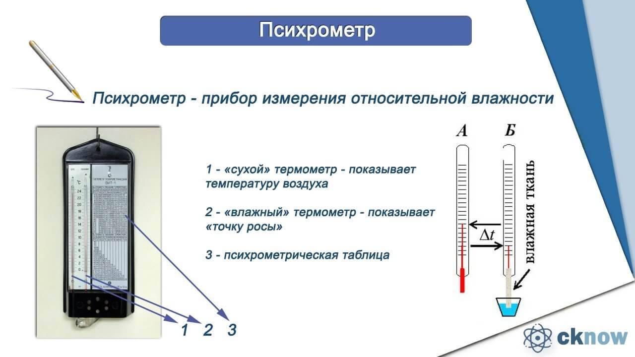 Влажность воздуха: нормы в разных помещениях и значение нормальных показателей