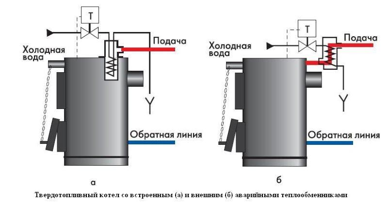 Что делать, когда кипит вода в котле отопления?