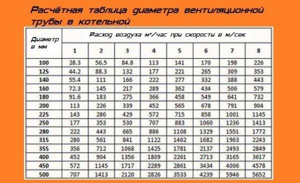 Расчет естественной вентиляции: определение скорости воздуха, пример расчёта циркуляции