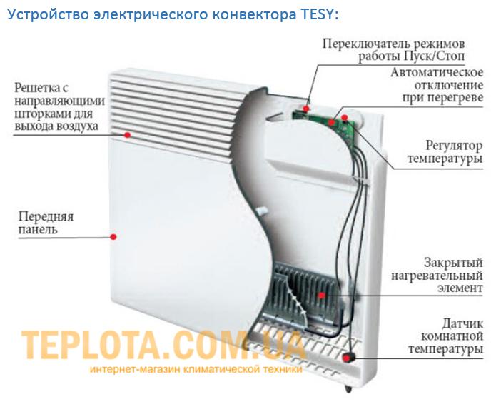 Электрические конвекторы: виды, выбор и монтаж
