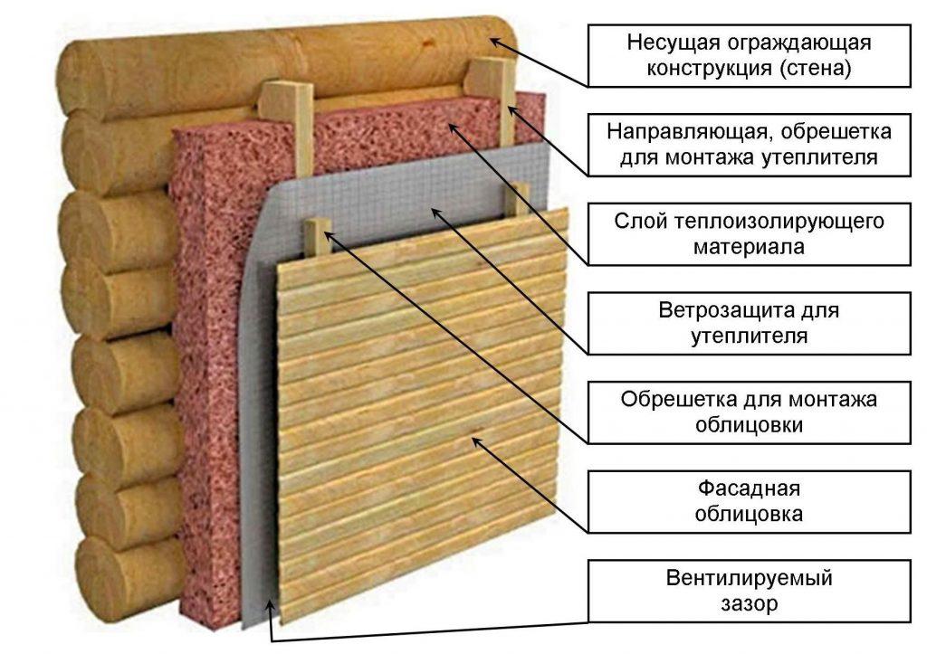 Как утеплить деревянную баню из бруса и бревен (снаружи и изнутри)