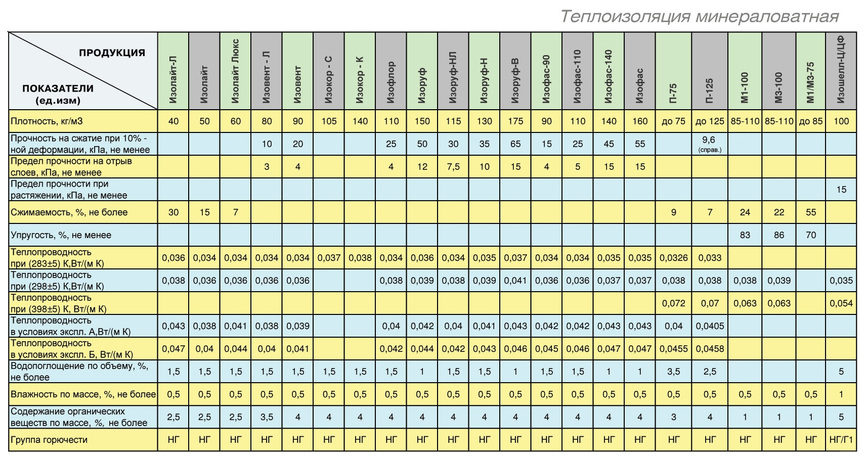 Размеры каменной ваты характеристики и параметры материала - все про гипсокартон