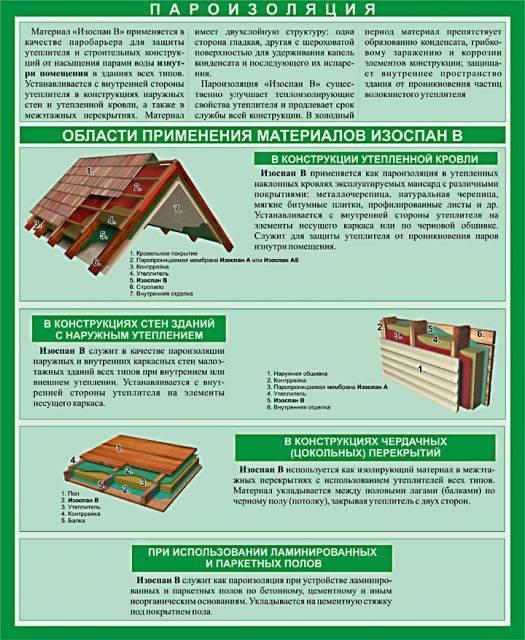 Изоспан a, b, c, d: обзор технических характеристик и правил монтажа