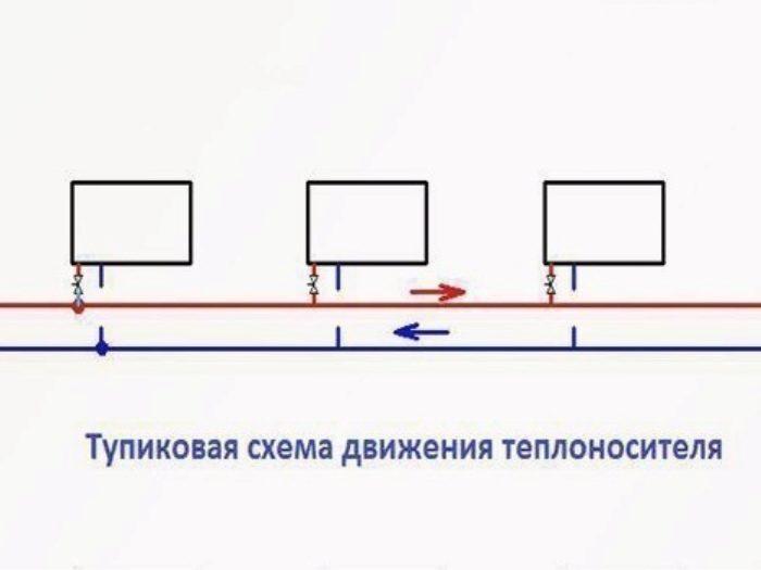 Тупиковая система отопления: горизонтальная и вертикальная разводка, как выполнить двухтрубную схему