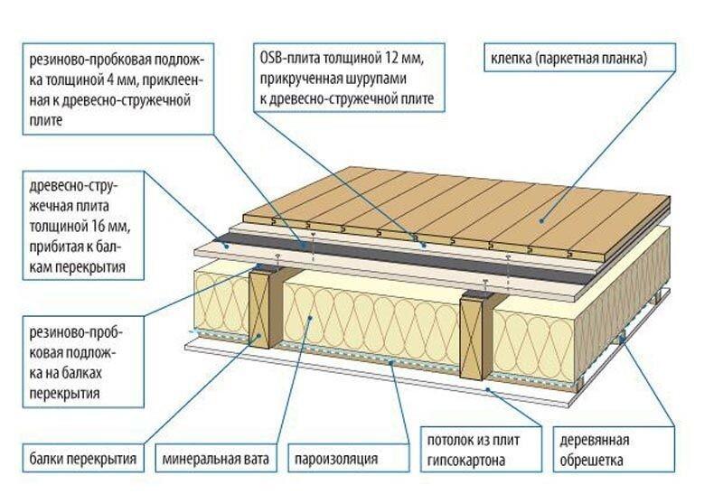Как утеплить второй этаж деревянного дома своими руками